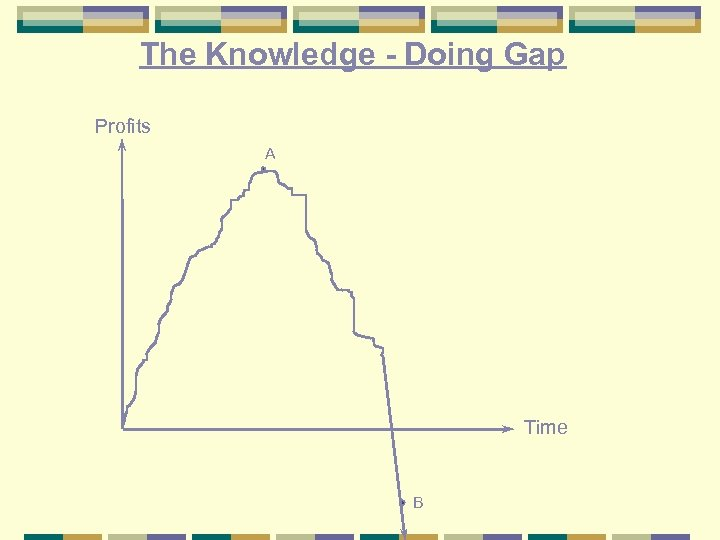 The Knowledge - Doing Gap Profits A Time B