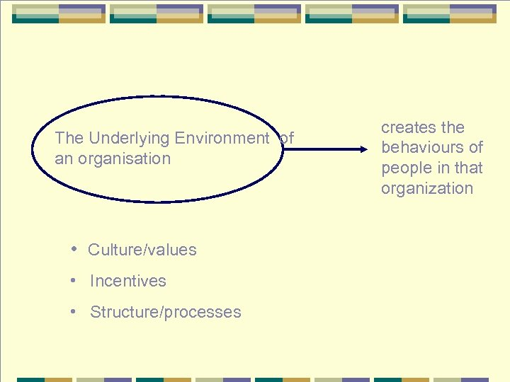 The Underlying Environment of an organisation • Culture/values • Incentives • Structure/processes creates the