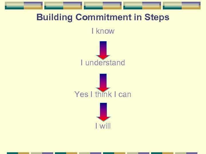 Building Commitment in Steps I know I understand Yes I think I can I