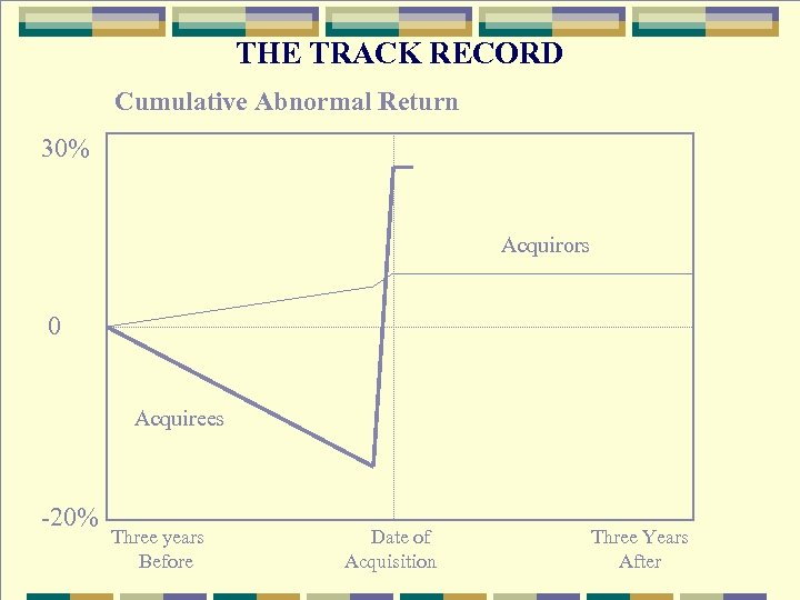 THE TRACK RECORD Cumulative Abnormal Return 30% Acquirors 0 Acquirees -20% Three years Before