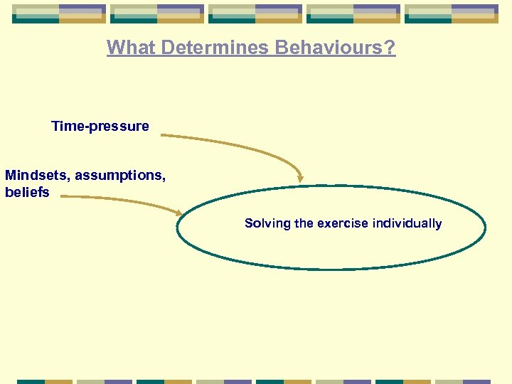 What Determines Behaviours? Time-pressure Mindsets, assumptions, beliefs Solving the exercise individually
