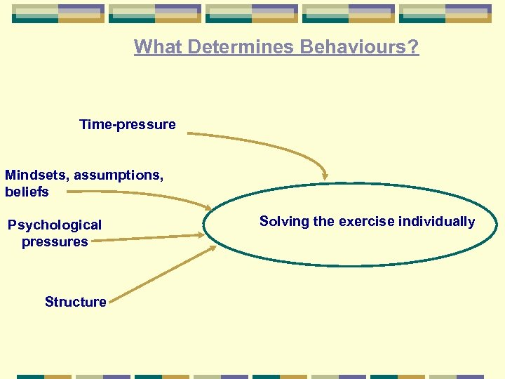 What Determines Behaviours? Time-pressure Mindsets, assumptions, beliefs Psychological pressures Structure Solving the exercise individually