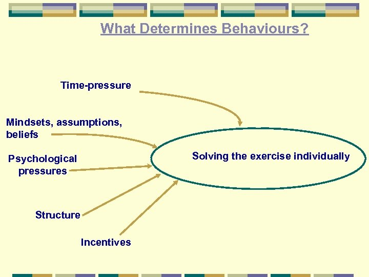 What Determines Behaviours? Time-pressure Mindsets, assumptions, beliefs Solving the exercise individually Psychological pressures Structure