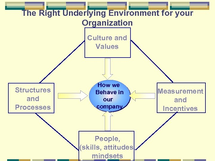 The Right Underlying Environment for your Organization Culture and Values Structures and Processes How