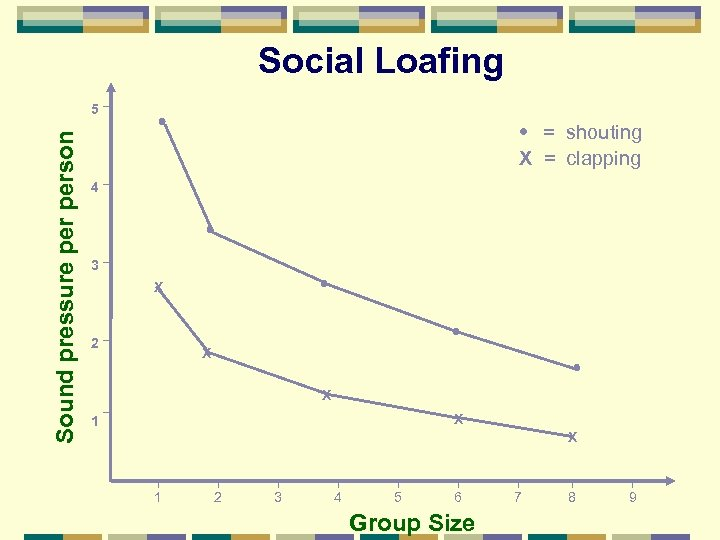 Social Loafing Sound pressure person 5 = shouting X = clapping 4 3 X
