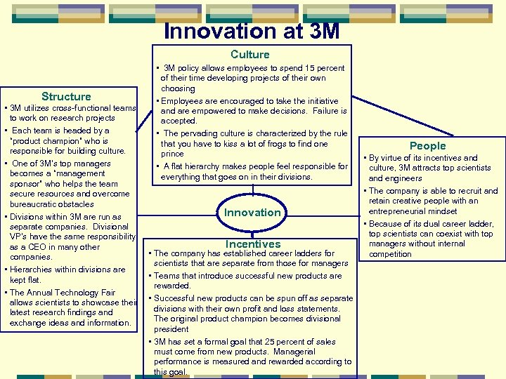 Innovation at 3 M Culture Structure • 3 M utilizes cross-functional teams to work