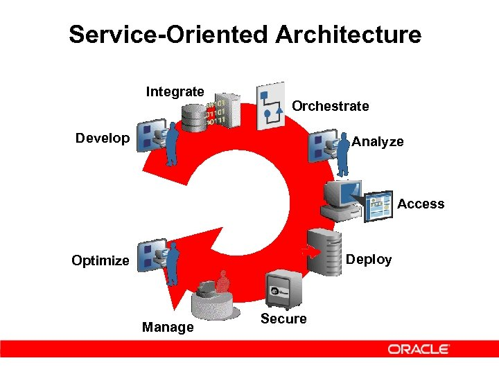 Service-Oriented Architecture Integrate Orchestrate Develop Analyze Access Deploy Optimize Manage Secure