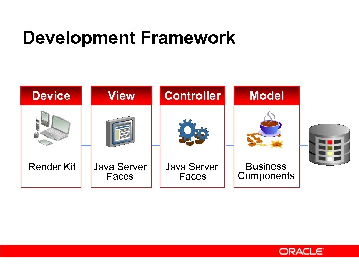 Development Framework Device View Controller Model Render Kit Java Server Faces Business Components
