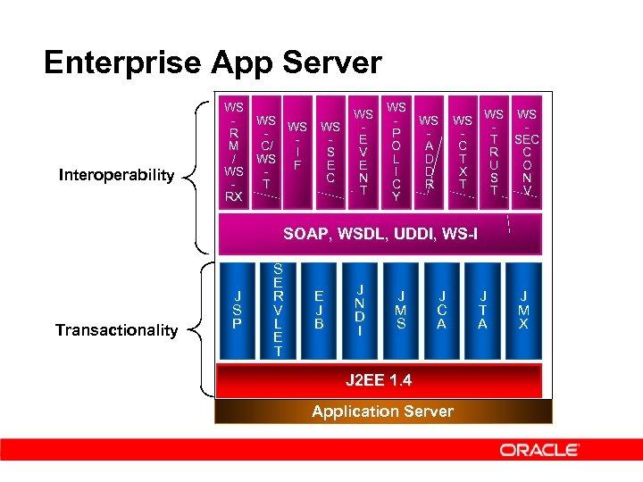 Enterprise App Server Interoperability WS WS R P E M O C/ A V