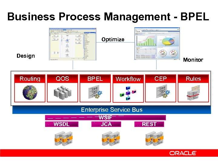 Business Process Management - BPEL Optimize Design Routing Monitor QOS BPEL CEP Workflow Enterprise