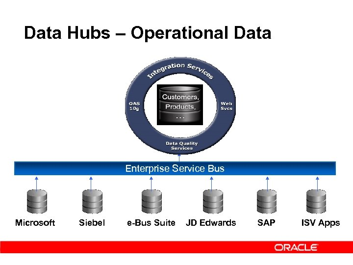 Data Hubs – Operational Data Enterprise Service Bus Microsoft Siebel e-Bus Suite JD Edwards