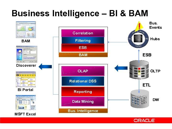 Business Intelligence – BI & BAM Bus. Events Correlation BAM Filtering Hubs ESB BAM