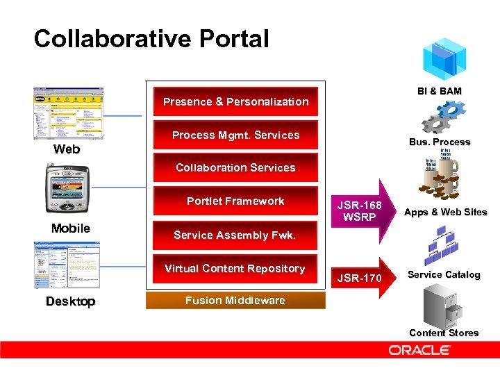 Collaborative Portal BI & BAM Presence & Personalization Process Mgmt. Services Bus. Process Web