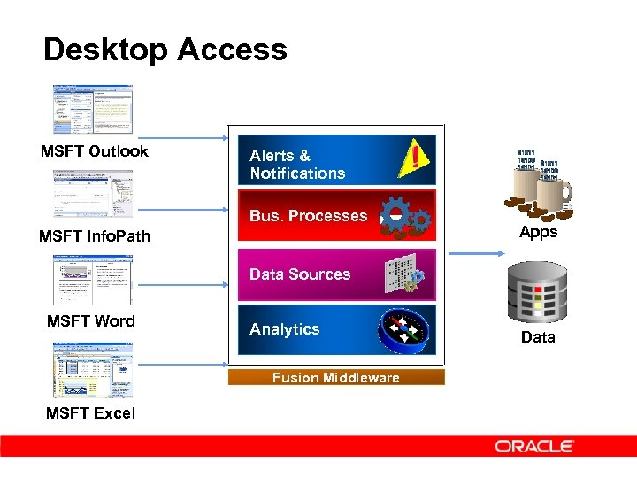 Desktop Access MSFT Outlook Alerts & Notifications Bus. Processes MSFT Info. Path Apps Data
