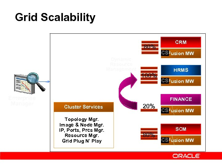 Grid Scalability 80% Dynamic Resource Management Enterprise Manager 100% CRM CSFusion MW HRMS CSFusion