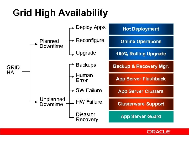 Grid High Availability Deploy Apps Planned Downtime Hot Deployment Reconfigure Online Operations Upgrade Backups