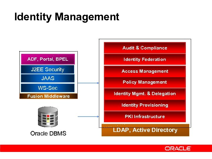 Identity Management Audit & Compliance ADF, Portal, BPEL Identity Federation J 2 EE Security