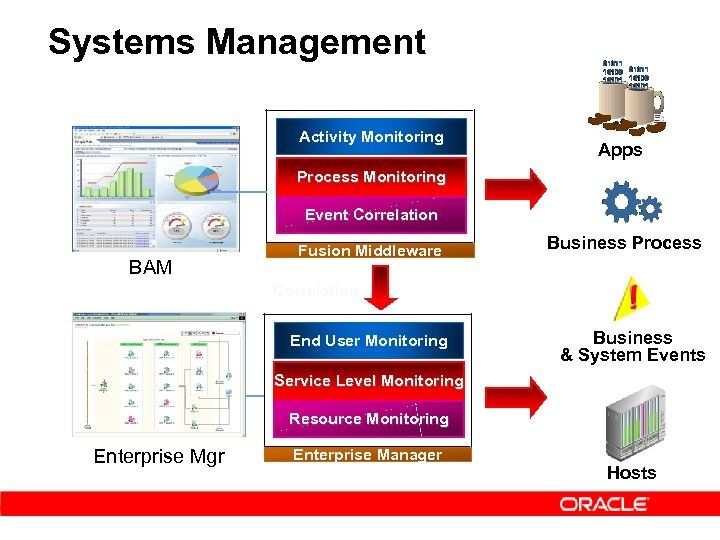 Systems Management Activity Monitoring Apps Process Monitoring Event Correlation BAM Fusion Middleware Business Process