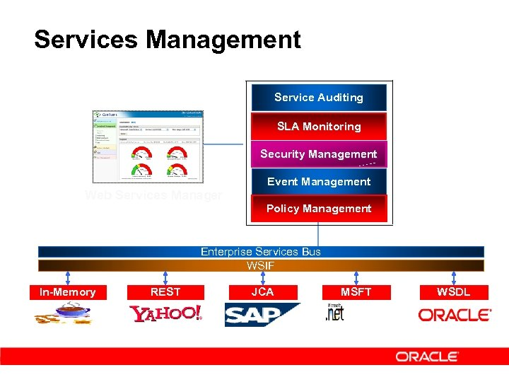 Services Management Service Auditing SLA Monitoring Security Management Web Services Manager Event Management Policy