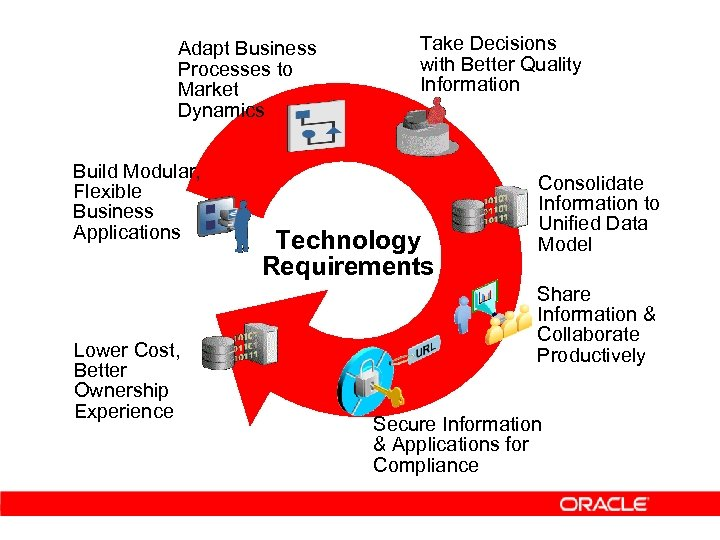 Adapt Business Processes to Market Dynamics Build Modular, Flexible Business Applications Lower Cost, Better