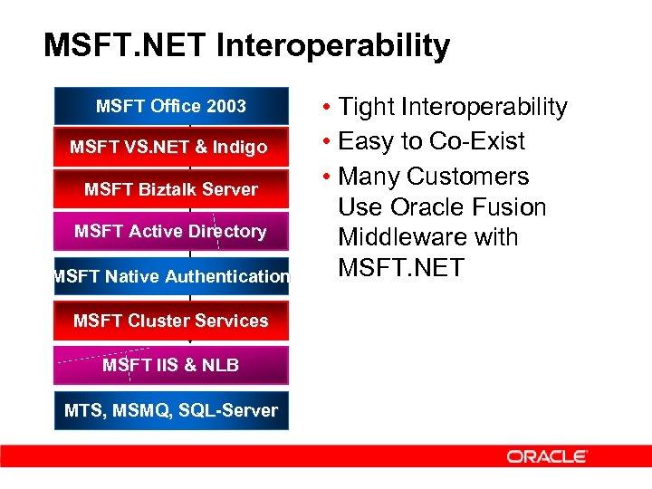 MSFT. NET Interoperability MSFT Office 2003 MSFT VS. NET & Indigo MSFT Biztalk Server