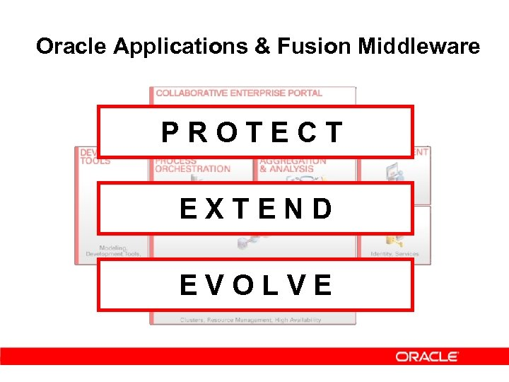 Oracle Applications & Fusion Middleware PROTECT EXTEND EVOLVE