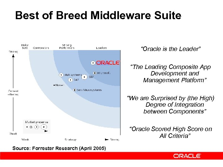 """Best of Breed Middleware Suite """"Oracle is the Leader"""" """"The Leading Composite App Development"""