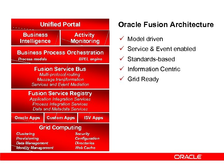 Oracle Fusion Architecture Unified Portal Business Intelligence Activity Monitoring Business Process Orchestration Process models