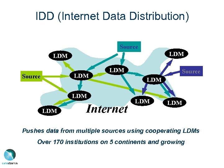 IDD (Internet Data Distribution) Source LDM LDM LDM Internet Source LDM LDM Pushes data