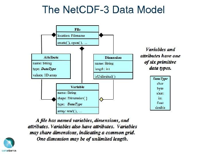 The Net. CDF-3 Data Model