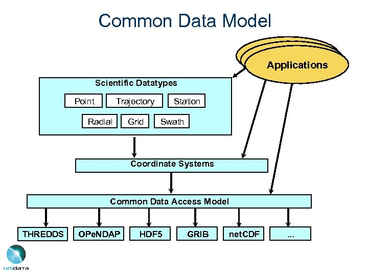 Common Data Model Applications Scientific Datatypes Point Trajectory Radial Grid Station Swath Coordinate Systems