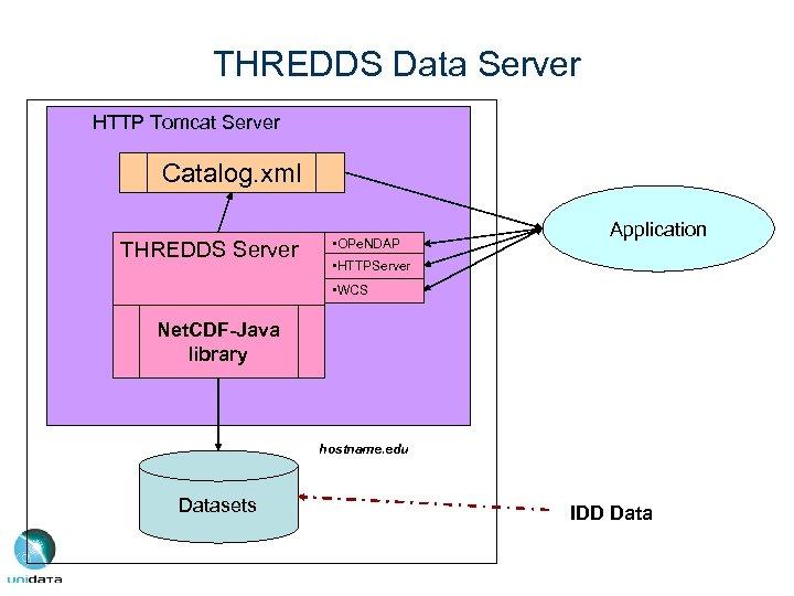 THREDDS Data Server HTTP Tomcat Server Catalog. xml THREDDS Server • OPe. NDAP Application