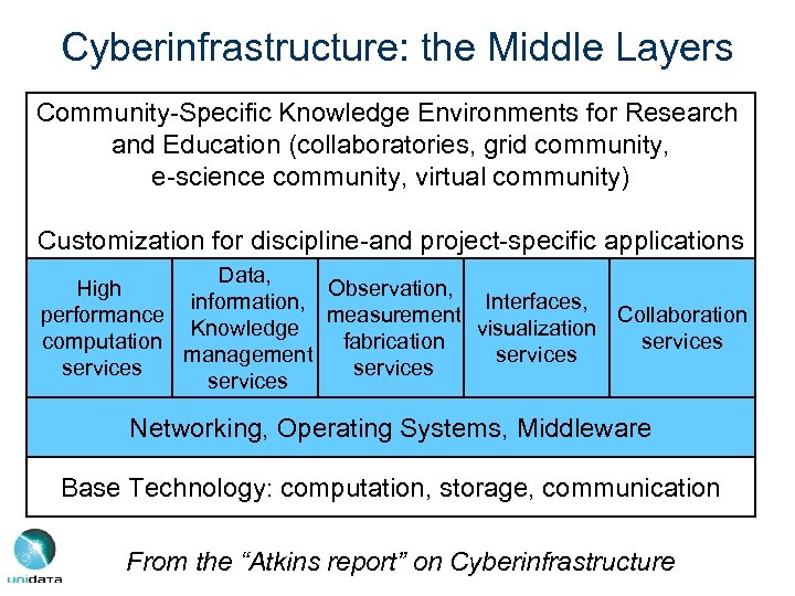 Cyberinfrastructure: the Middle Layers Community-Specific Knowledge Environments for Research and Education (collaboratories, grid community,