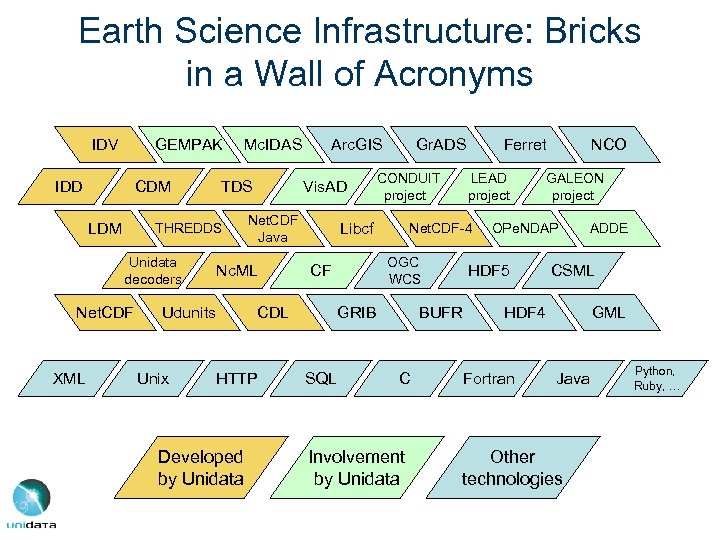 Earth Science Infrastructure: Bricks in a Wall of Acronyms IDV GEMPAK IDD CDM LDM