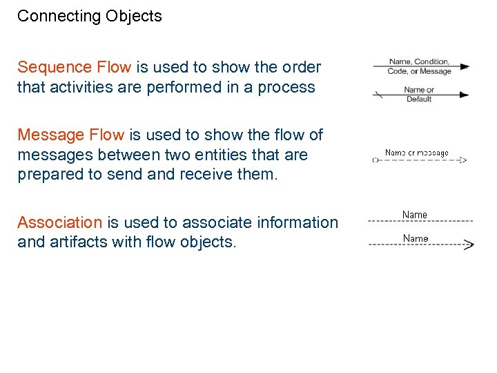 Connecting Objects Sequence Flow is used to show the order that activities are performed