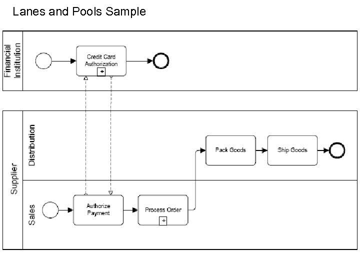 Lanes and Pools Sample 15