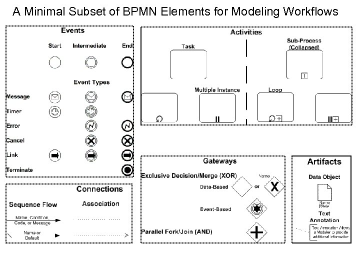 A Minimal Subset of BPMN Elements for Modeling Workflows 16