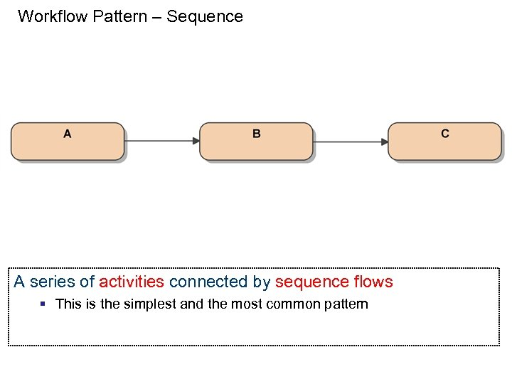 Workflow Pattern – Sequence A series of activities connected by sequence flows § This