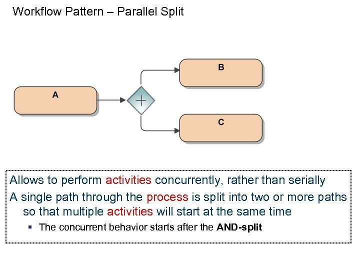 Workflow Pattern – Parallel Split Allows to perform activities concurrently, rather than serially A
