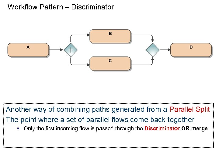 Workflow Pattern – Discriminator Another way of combining paths generated from a Parallel Split