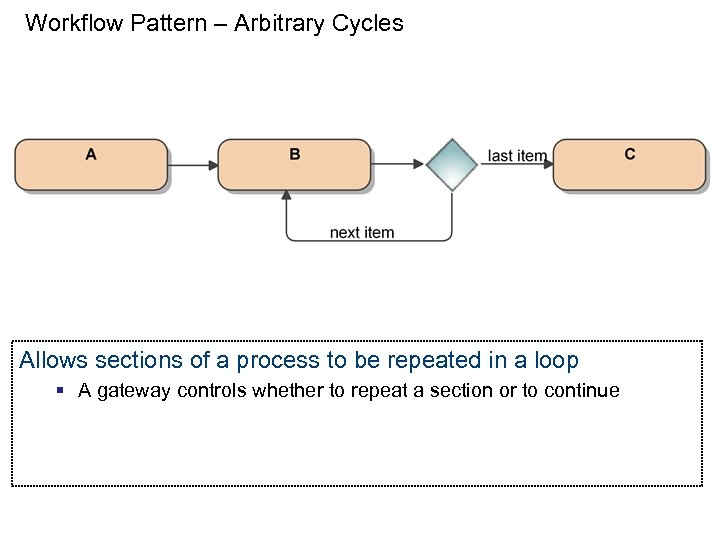 Workflow Pattern – Arbitrary Cycles Allows sections of a process to be repeated in