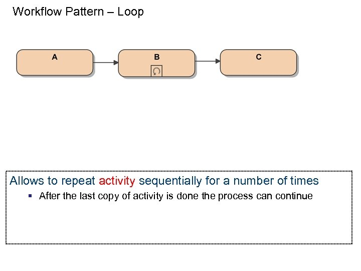 Workflow Pattern – Loop Allows to repeat activity sequentially for a number of times