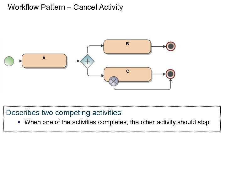 Workflow Pattern – Cancel Activity Describes two competing activities § When one of the