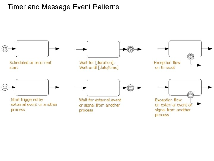 Timer and Message Event Patterns 38