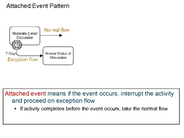 Attached Event Pattern Attached event means if the event occurs, interrupt the activity and
