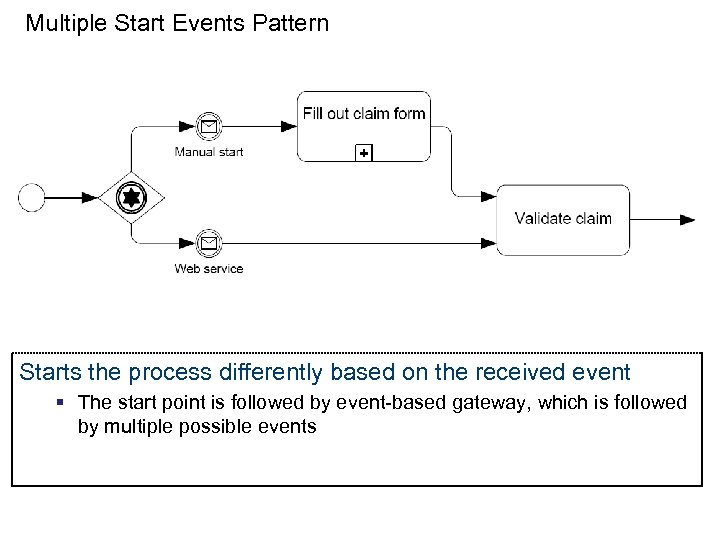Multiple Start Events Pattern Starts the process differently based on the received event §