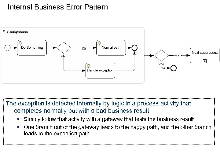 Internal Business Error Pattern The exception is detected internally by logic in a process