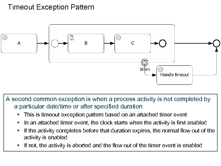 Timeout Exception Pattern A second common exception is when a process activity is not