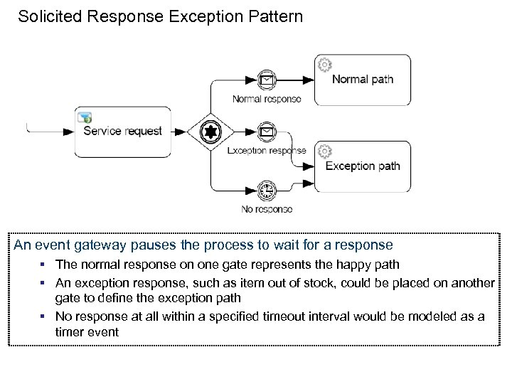 Solicited Response Exception Pattern An event gateway pauses the process to wait for a