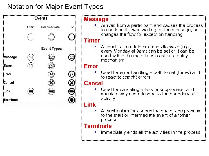 Notation for Major Event Types Message § Arrives from a participant and causes the